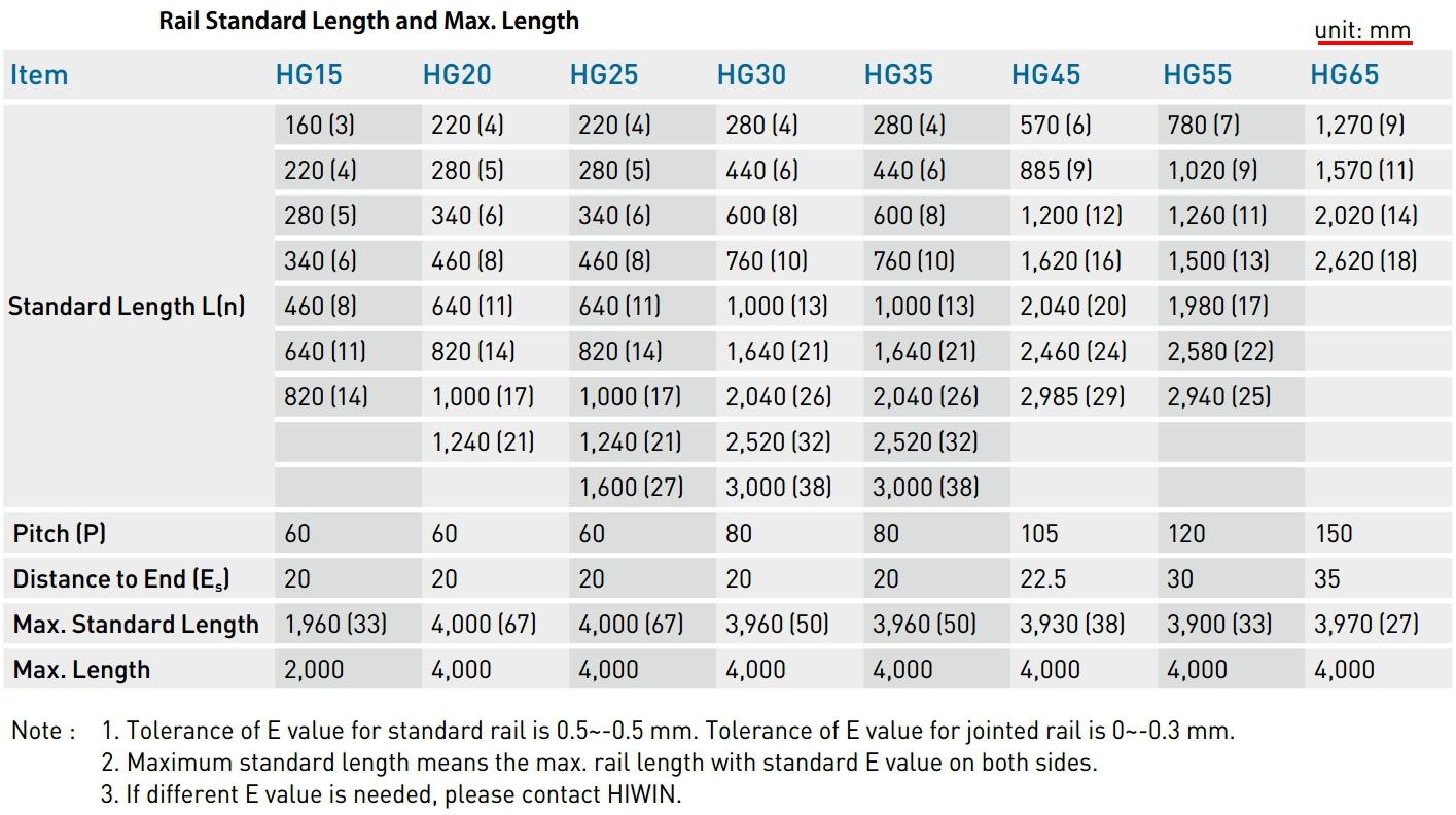 HGR15 ,HGR20 ,HGR25 ,HGR30 ,HGR35 ,HGR45 ,HGR55 ,HGR65