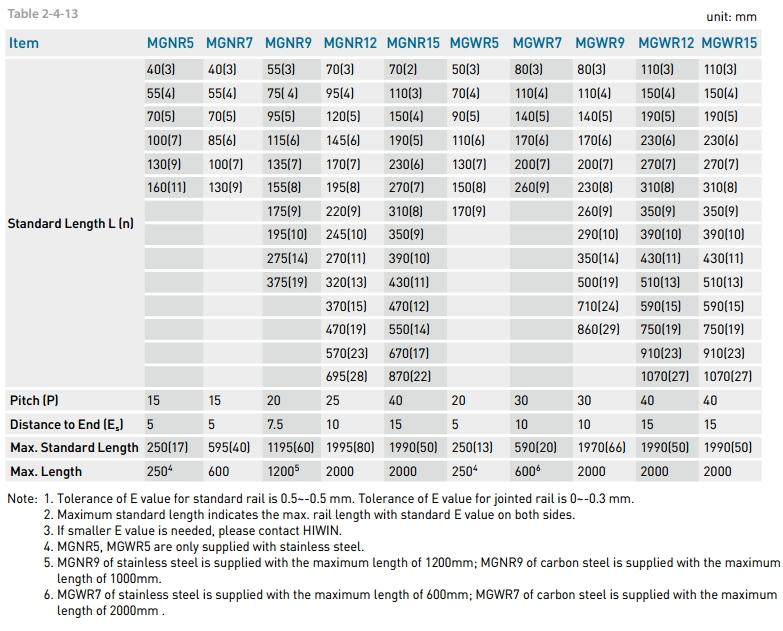 MGW7C,MGW7H,MGW9C,MGW9H,MGW12C,MGW12H,MGW15C,MGW15H,MGN7C,MGN7H,MGN9C,MGN9H,MGN12C,MGN12H,MGN15C,MGN15H
